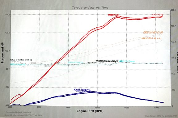 A class EFI dyno chart hot micro sprint products ftz racing
